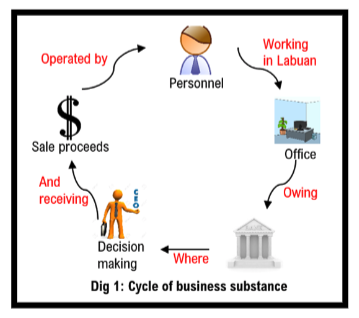 Cycle of Business Substance